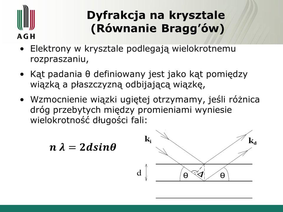 Dyfrakcja na krysztale (Równanie Bragg'ów)