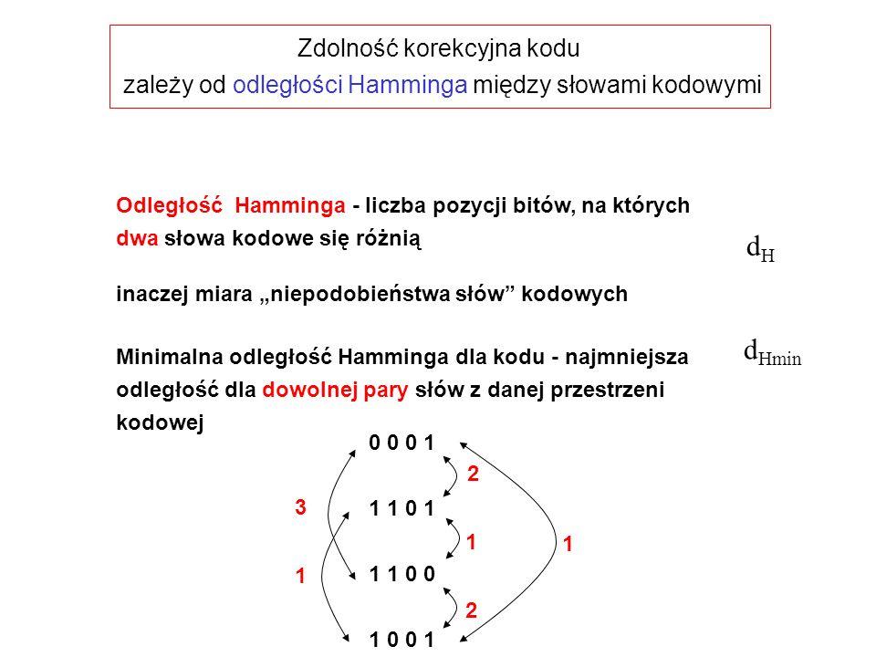 """Zdolność korekcyjna kodu zależy od odległości Hamminga między słowami kodowymi Odległość Hamminga - liczba pozycji bitów, na których dwa słowa kodowe się różnią inaczej miara """"niepodobieństwa słów kodowych Minimalna odległość Hamminga dla kodu - najmniejsza odległość dla dowolnej pary słów z danej przestrzeni kodowej dHdH d Hmin 0 0 0 1 1 1 0 1 1 1 0 0 1 0 0 1 2 2 1 1 3 1"""