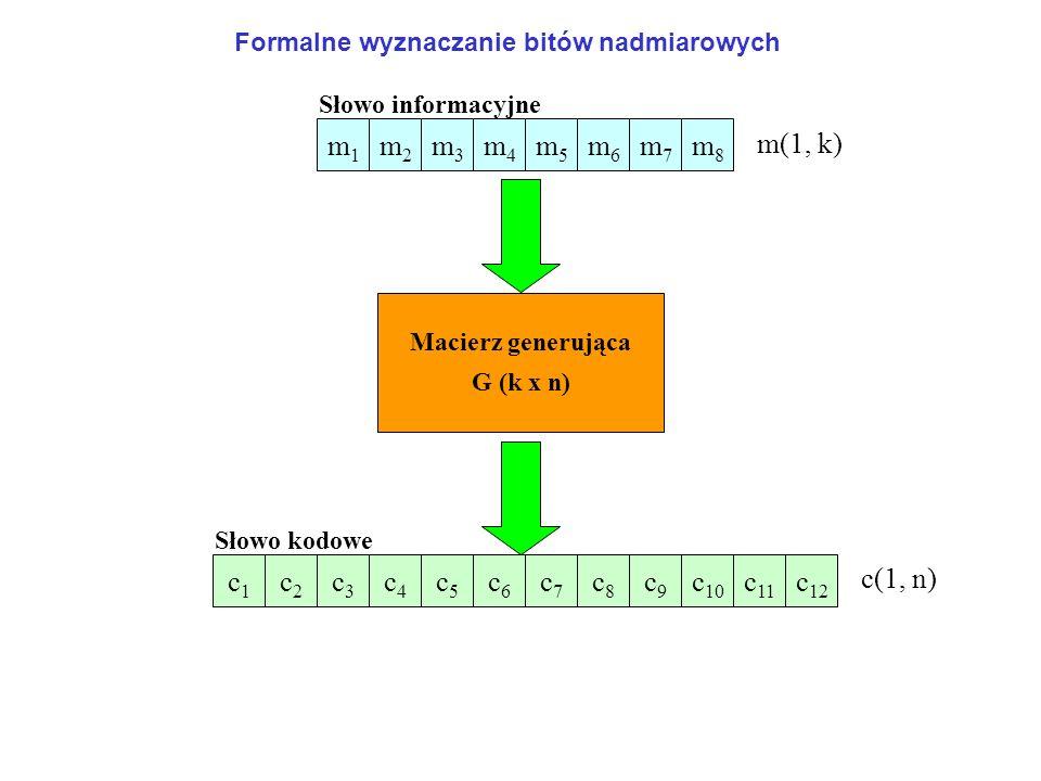 m1m1 m2m2 m3m3 m4m4 m5m5 m6m6 m7m7 m8m8 Słowo informacyjne Macierz generująca G (k x n) Słowo kodowe c1c1 c2c2 c3c3 c4c4 c5c5 c6c6 c7c7 c8c8 c9c9 c 10 c 11 c 12 Formalne wyznaczanie bitów nadmiarowych m(1, k) c(1, n)