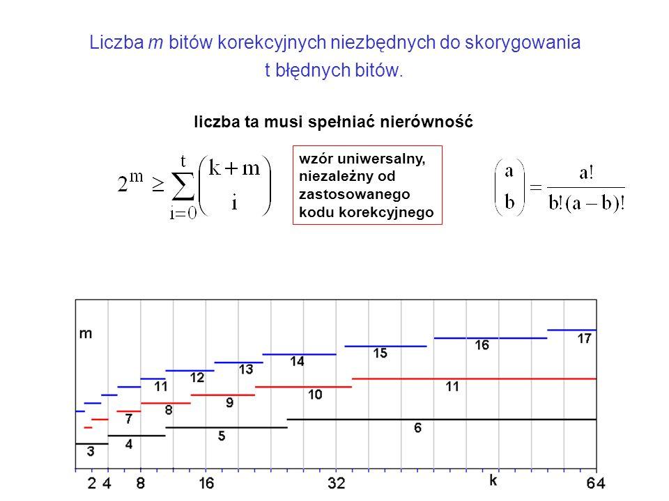 Liczba m bitów korekcyjnych niezbędnych do skorygowania t błędnych bitów.