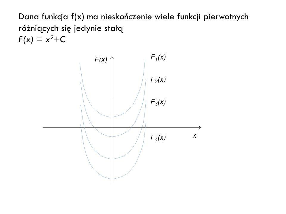 F(x) x F 1 (x) F 2 (x) F 3 (x) F 4 (x) Dana funkcja f(x) ma nieskończenie wiele funkcji pierwotnych różniących się jedynie stałą F(x) = x 2 +C