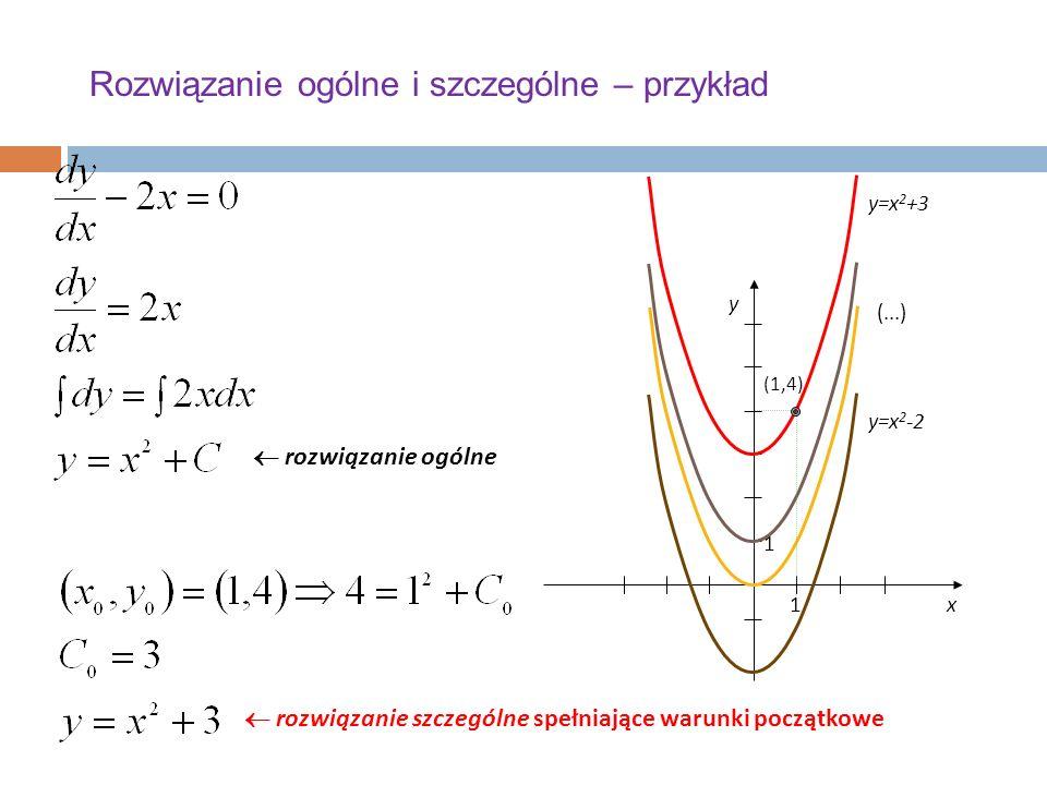 Rozwiązanie ogólne i szczególne – przykład x y 1 1 y=x 2 +3 y=x 2 -2 (...) (1,4)  rozwiązanie ogólne  rozwiązanie szczególne spełniające warunki początkowe