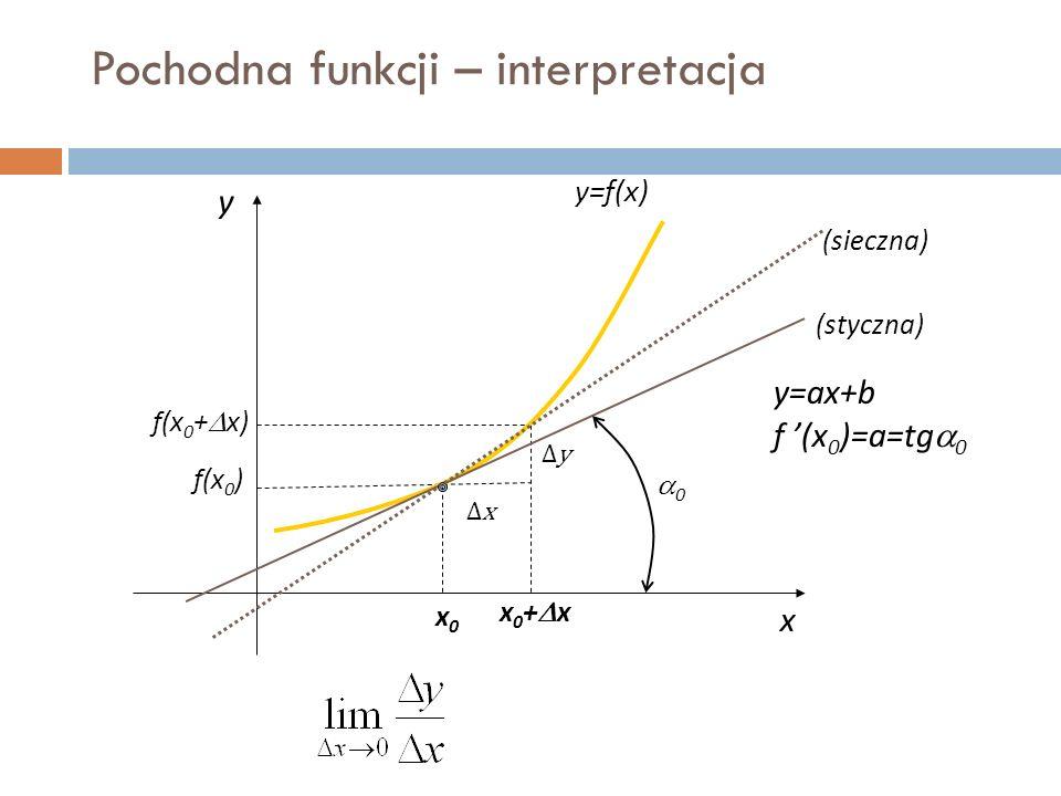 Pochodna funkcji – interpretacja x y y=f(x) x0x0 x0+xx0+x f(x 0 ) f(x 0 +  x) y=ax+b f '(x 0 )=a=tg  0 00 (sieczna) (styczna) ∆y∆y ∆x∆x