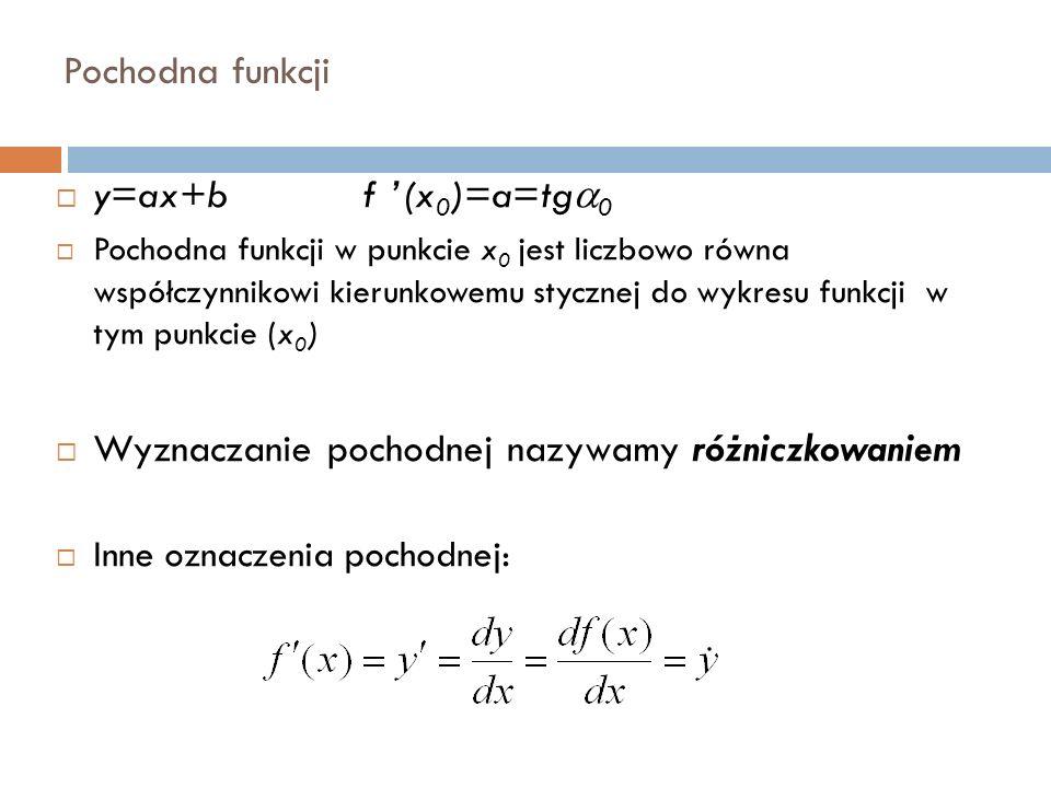 Pochodna funkcji  y=ax+b f '(x 0 )=a=tg  0  Pochodna funkcji w punkcie x 0 jest liczbowo równa współczynnikowi kierunkowemu stycznej do wykresu funkcji w tym punkcie (x 0 )  Wyznaczanie pochodnej nazywamy różniczkowaniem  Inne oznaczenia pochodnej: