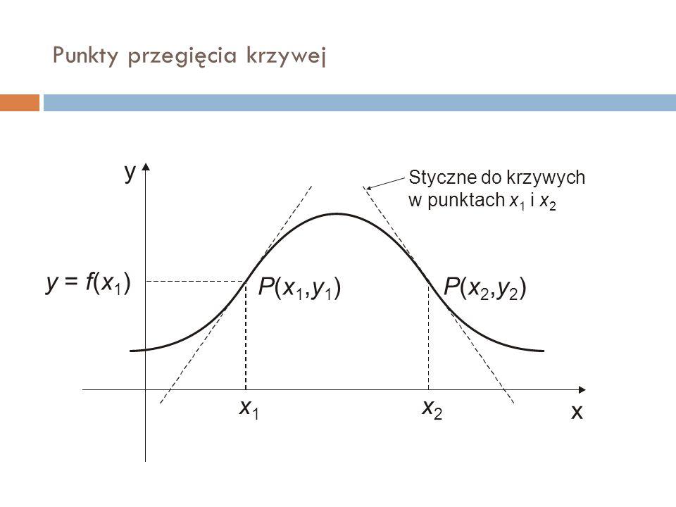 Punkty przegięcia krzywej y x x1x1 x2x2 y = f(x 1 ) P(x1,y1)P(x1,y1)P(x2,y2)P(x2,y2) Styczne do krzywych w punktach x 1 i x 2