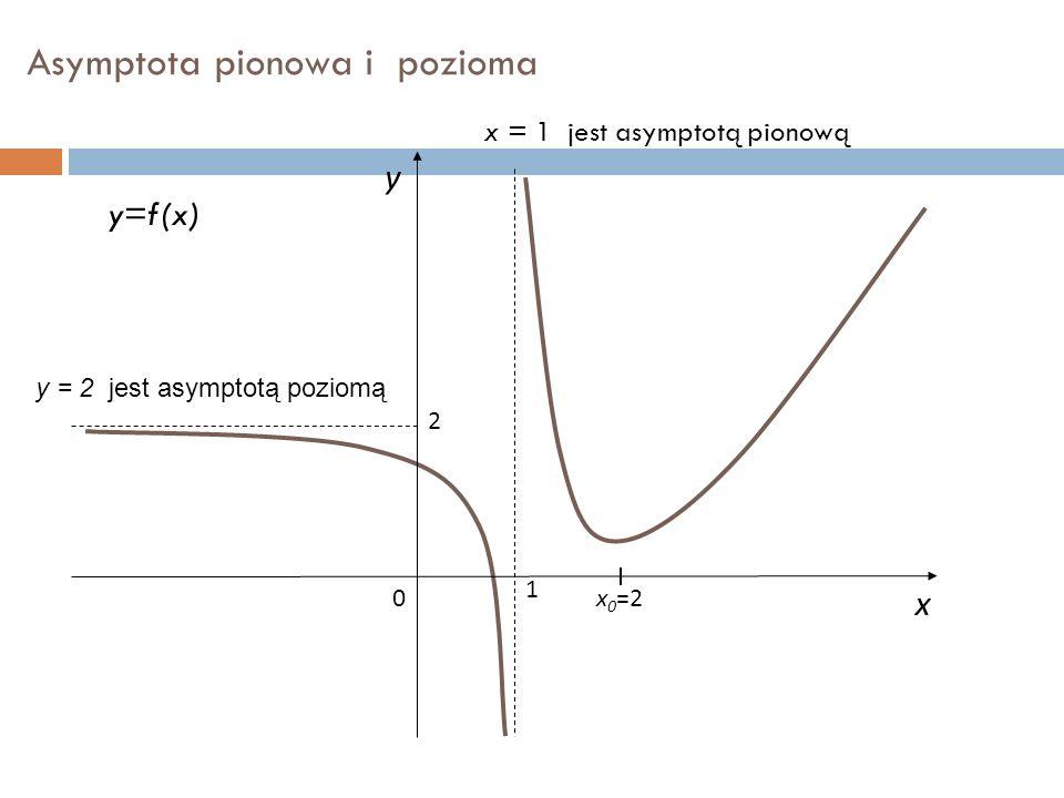 Asymptota pionowa i pozioma x y y=f(x) 1 0 2 x 0 =2 x = 1 jest asymptotą pionową y = 2 jest asymptotą poziomą
