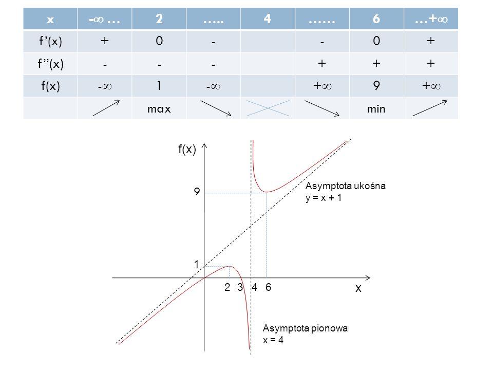x -  … 2…..4……6 …+  f'(x)+0--0+ f''(x)---+++ f(x) -- 1 -- ++ 9 ++ maxmin f(x) x 9 6234 1 Asymptota ukośna y = x + 1 Asymptota pionowa x = 4