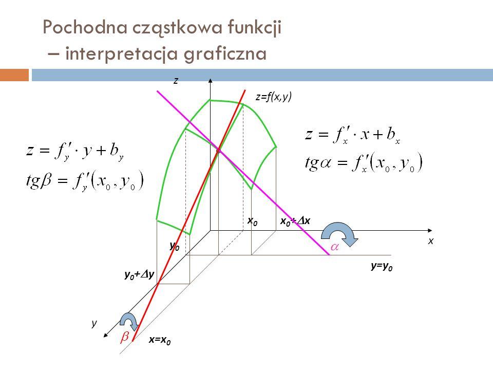 Pochodna cząstkowa funkcji – interpretacja graficzna z x y z=f(x,y) x0x0 x0+xx0+x y0y0 y0+yy0+y   y=y 0 x=x 0