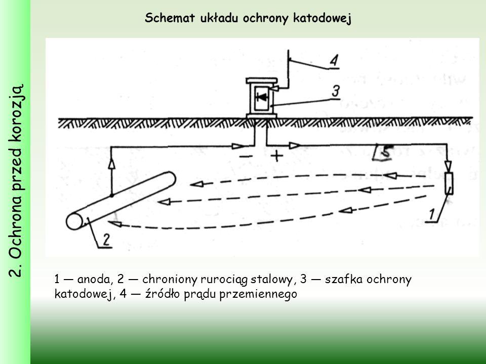 2. Ochrona przed korozją Schemat układu ochrony katodowej 1 — anoda, 2 — chroniony rurociąg stalowy, 3 — szafka ochrony katodowej, 4 — źródło prądu pr