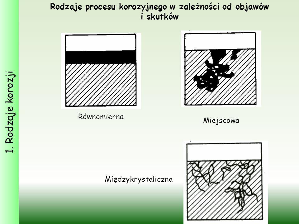 1. Rodzaje korozji Rodzaje procesu korozyjnego w zależności od objawów i skutków Równomierna Miejscowa Międzykrystaliczna