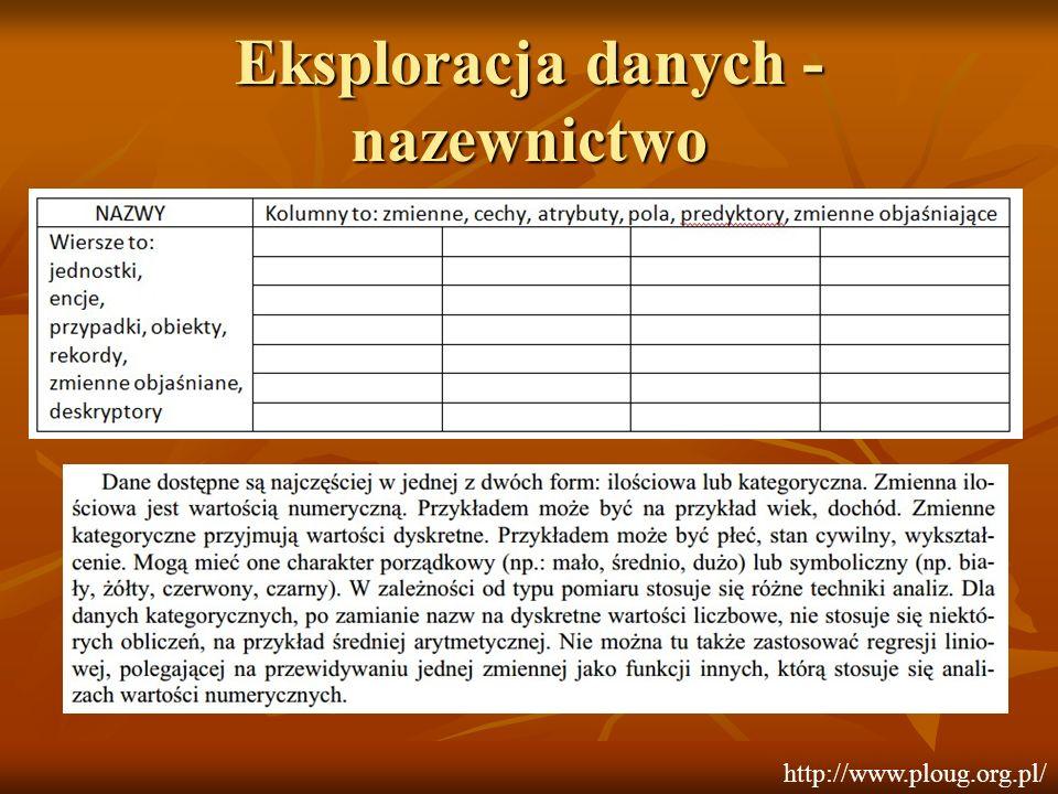 Eksploracja danych - nazewnictwo http://www.ploug.org.pl/