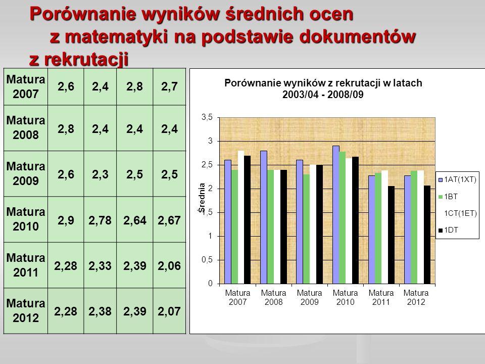 Porównanie wyników średnich ocen z matematyki na podstawie dokumentów z rekrutacji Matura 2007 2,62,42,82,7 Matura 2008 2,82,4 Matura 2009 2,62,32,5 Matura 2010 2,92,782,642,67 Matura 2011 2,282,332,392,06 Matura 2012 2,282,382,392,07