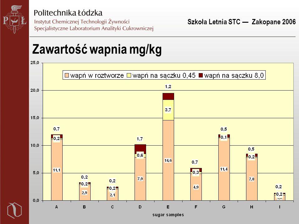Szkoła Letnia STC — Zakopane 2006 Zawartość wapnia mg/kg
