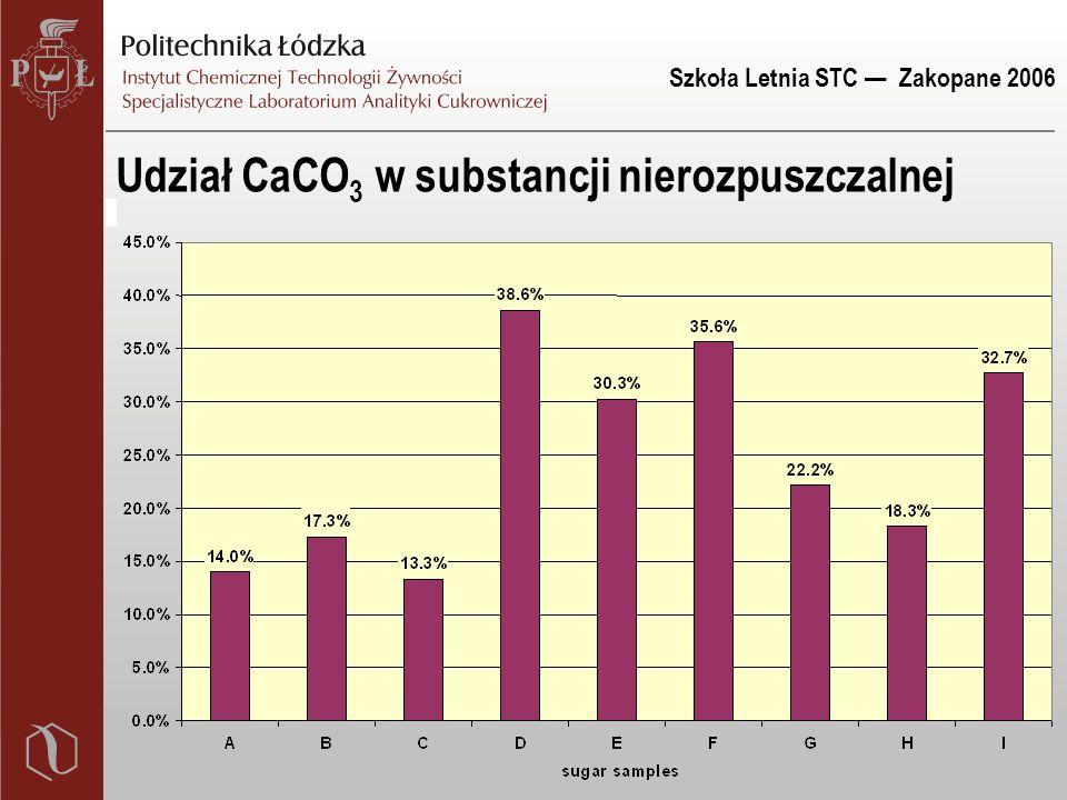 Szkoła Letnia STC — Zakopane 2006 Udział CaCO 3 w substancji nierozpuszczalnej