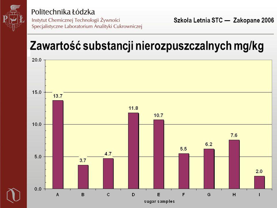 Szkoła Letnia STC — Zakopane 2006 Zawartość substancji nierozpuszczalnych mg/kg