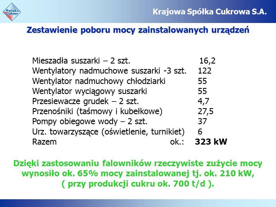 Zestawienie poboru mocy zainstalowanych urządzeń Krajowa Spółka Cukrowa S.A.