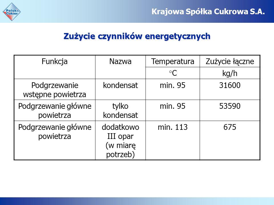 Zużycie czynników energetycznych Krajowa Spółka Cukrowa S.A.