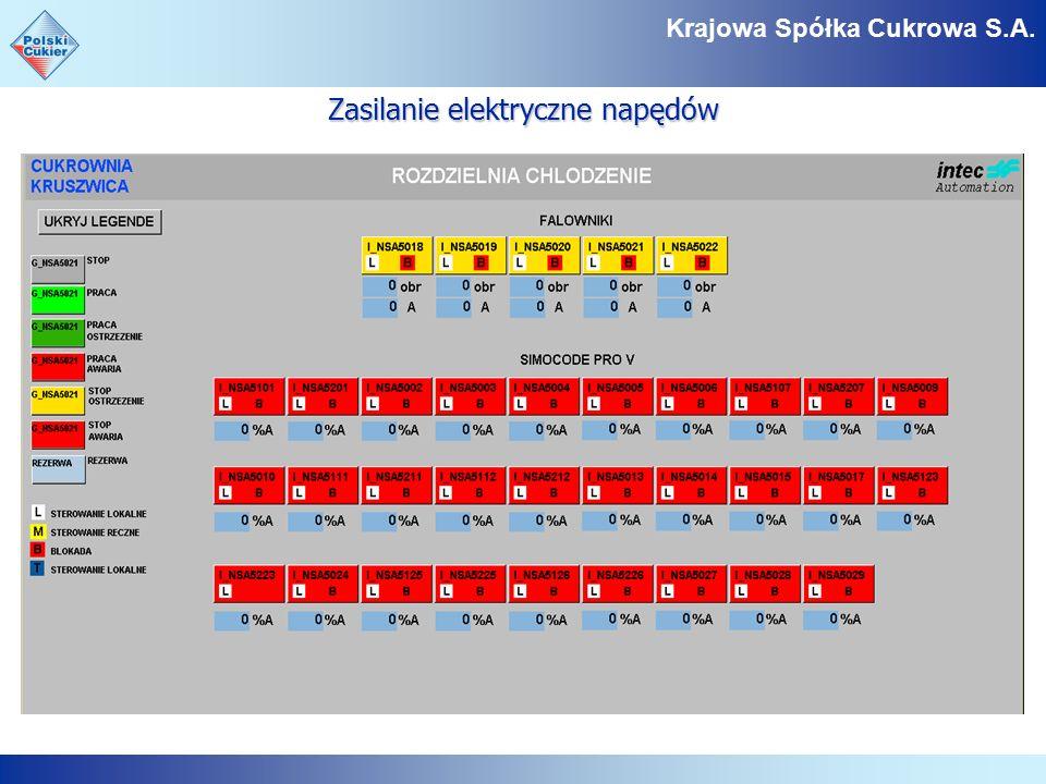 Zasilanie elektryczne napędów Krajowa Spółka Cukrowa S.A.
