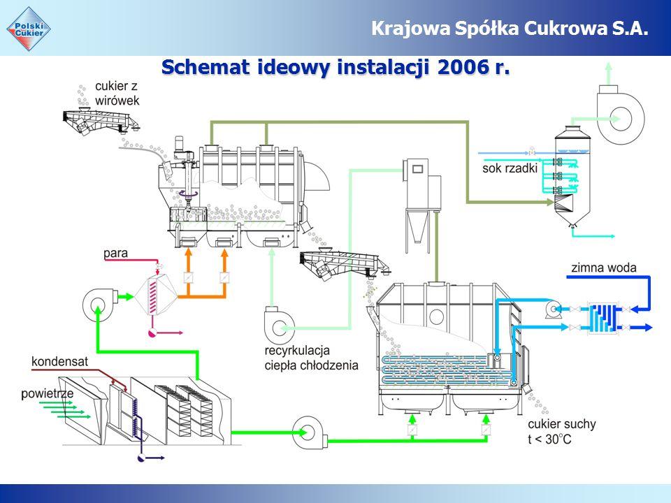 Krajowa Spółka Cukrowa S.A. Schemat ideowy instalacji 2006 r.
