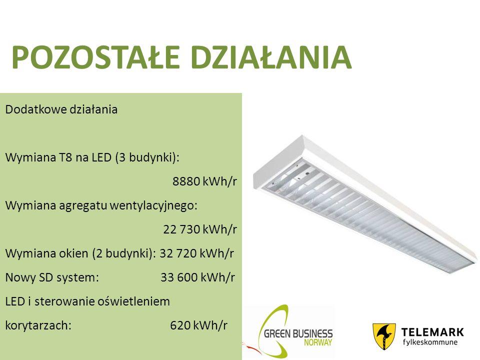 POZOSTAŁE DZIAŁANIA Dodatkowe działania Wymiana T8 na LED (3 budynki): 8880 kWh/r Wymiana agregatu wentylacyjnego: 22 730 kWh/r Wymiana okien (2 budynki): 32 720 kWh/r Nowy SD system: 33 600 kWh/r LED i sterowanie oświetleniem korytarzach: 620 kWh/r