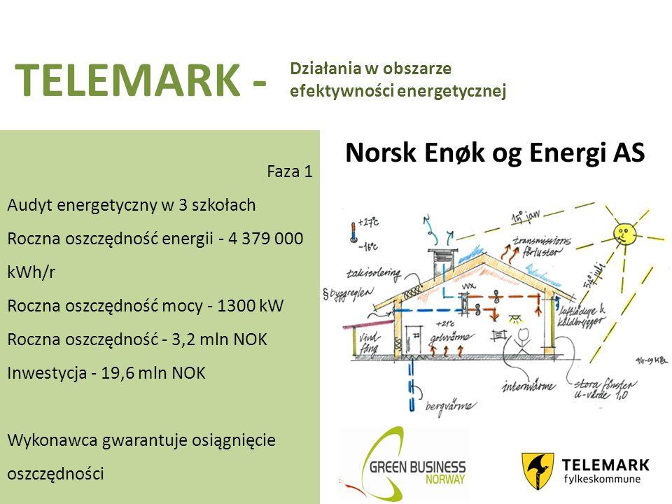 TELEMARK - Faza 1 Audyt energetyczny w 3 szkołach Roczna oszczędność energii - 4 379 000 kWh/r Roczna oszczędność mocy - 1300 kW Roczna oszczędność - 3,2 mln NOK Inwestycja - 19,6 mln NOK Wykonawca gwarantuje osiągnięcie oszczędności Norsk Enøk og Energi AS Działania w obszarze efektywności energetycznej