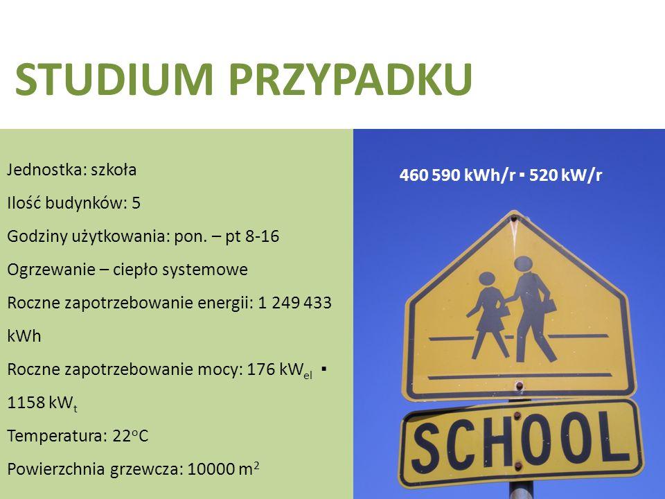 STUDIUM PRZYPADKU Jednostka: szkoła Ilość budynków: 5 Godziny użytkowania: pon.