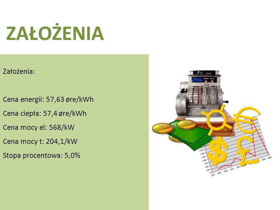 ZAŁOŻENIA Założenia: Cena energii: 57,63 øre/kWh Cena ciepła: 57,4 øre/kWh Cena mocy el: 568/kW Cena mocy t: 204,1/kW Stopa procentowa: 5,0%