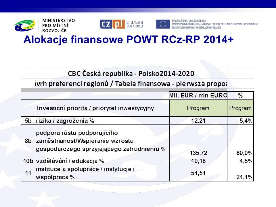 Alokacje finansowe POWT RCz-RP 2014+