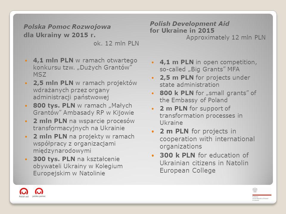 Polska Pomoc Rozwojowa dla Ukrainy w 2015 r.ok.