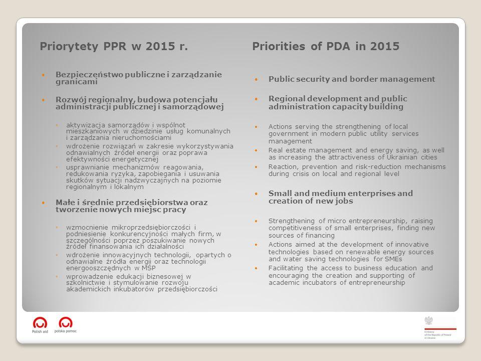 Priorytety PPR w 2015 r.Priorities of PDA in 2015 Bezpieczeństwo publiczne i zarządzanie granicami Rozwój regionalny, budowa potencjału administracji publicznej i samorządowej ◦aktywizacja samorządów i wspólnot mieszkaniowych w dziedzinie usług komunalnych i zarządzania nieruchomościami ◦wdrożenie rozwiązań w zakresie wykorzystywania odnawialnych źródeł energii oraz poprawa efektywności energetycznej ◦usprawnianie mechanizmów reagowania, redukowania ryzyka, zapobiegania i usuwania skutków sytuacji nadzwyczajnych na poziomie regionalnym i lokalnym Małe i średnie przedsiębiorstwa oraz tworzenie nowych miejsc pracy ◦wzmocnienie mikroprzedsiębiorczości i podniesienie konkurencyjności małych firm, w szczególności poprzez poszukiwanie nowych źródeł finansowania ich działalności ◦wdrożenie innowacyjnych technologii, opartych o odnawialne źródła energii oraz technologii energooszczędnych w MŚP ◦wprowadzenie edukacji biznesowej w szkolnictwie i stymulowanie rozwoju akademickich inkubatorów przedsiębiorczości Public security and border management Regional development and public administration capacity building Actions serving the strengthening of local government in modern public utility services management Real estate management and energy saving, as well as increasing the attractiveness of Ukrainian cities Reaction, prevention and risk-reduction mechanisms during crisis on local and regional level Small and medium enterprises and creation of new jobs Strengthening of micro entrepreneurship, raising competitiveness of small enterprises, finding new sources of financing Actions aimed at the development of innovative technologies based on renewable energy sources and water saving technologies for SMEs Facilitating the access to business education and encouraging the creation and supporting of academic incubators of entrepreneurship