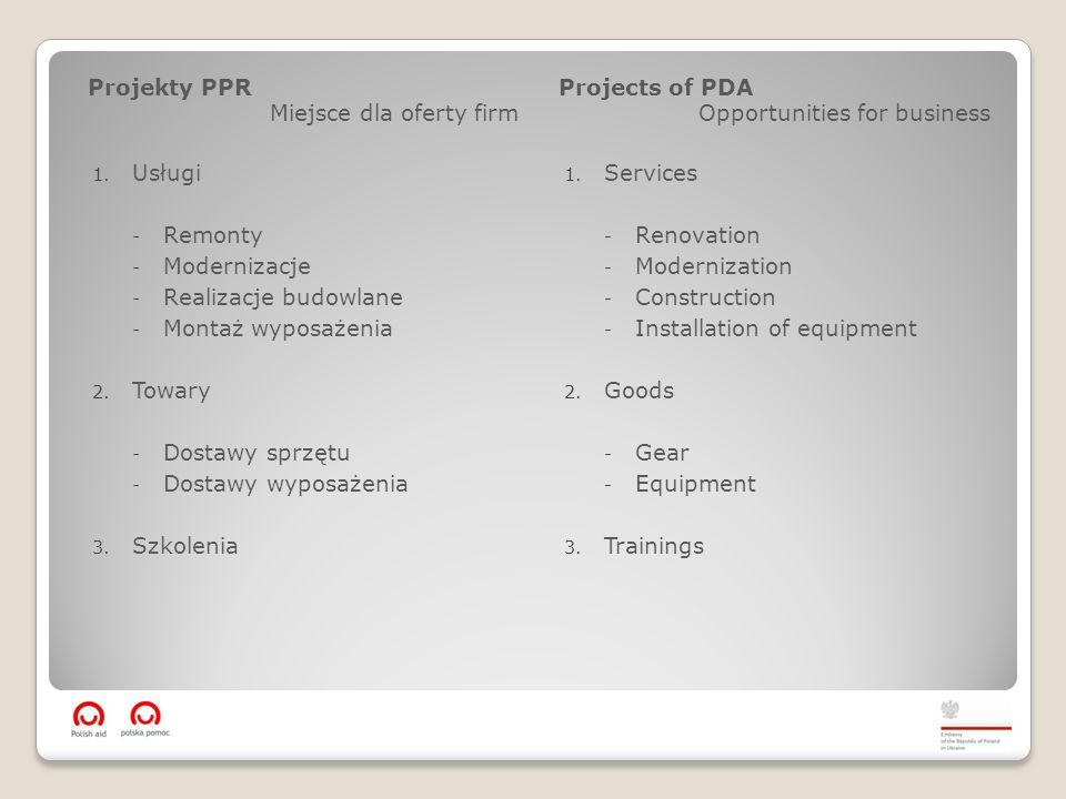 Projekty PPR Miejsce dla oferty firm Projects of PDA Opportunities for business Przykład 1.