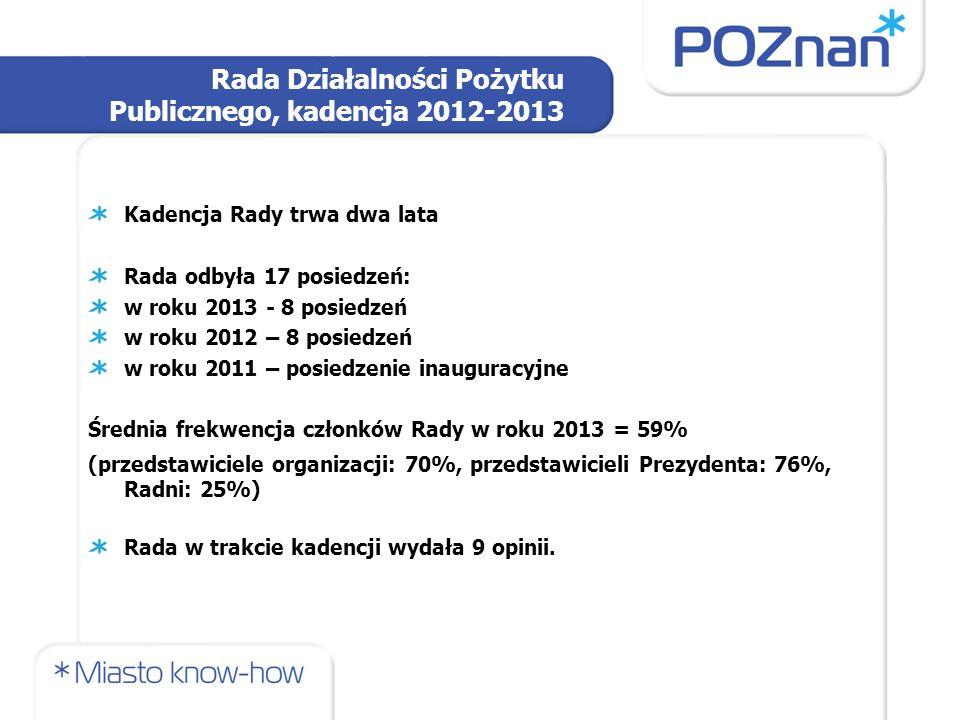 Rada Działalności Pożytku Publicznego, kadencja 2012-2013 Kadencja Rady trwa dwa lata Rada odbyła 17 posiedzeń: w roku 2013 - 8 posiedzeń w roku 2012 – 8 posiedzeń w roku 2011 – posiedzenie inauguracyjne Średnia frekwencja członków Rady w roku 2013 = 59% (przedstawiciele organizacji: 70%, przedstawicieli Prezydenta: 76%, Radni: 25%) Rada w trakcie kadencji wydała 9 opinii.