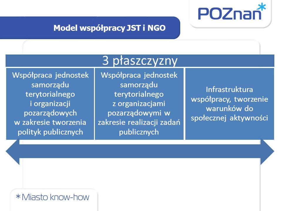 Model współpracy JST i NGO 3 płaszczyzny Współpraca jednostek samorządu terytorialnego i organizacji pozarządowych w zakresie tworzenia polityk publicznych Współpraca jednostek samorządu terytorialnego z organizacjami pozarządowymi w zakresie realizacji zadań publicznych Infrastruktura współpracy, tworzenie warunków do społecznej aktywności