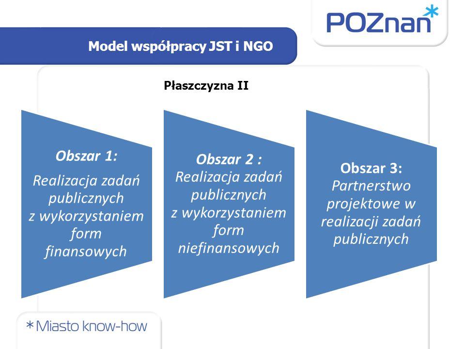 Model współpracy JST i NGO Płaszczyzna II Obszar 1: Realizacja zadań publicznych z wykorzystaniem form finansowych Obszar 2 : Realizacja zadań publicznych z wykorzystaniem form niefinansowych Obszar 3: Partnerstwo projektowe w realizacji zadań publicznych