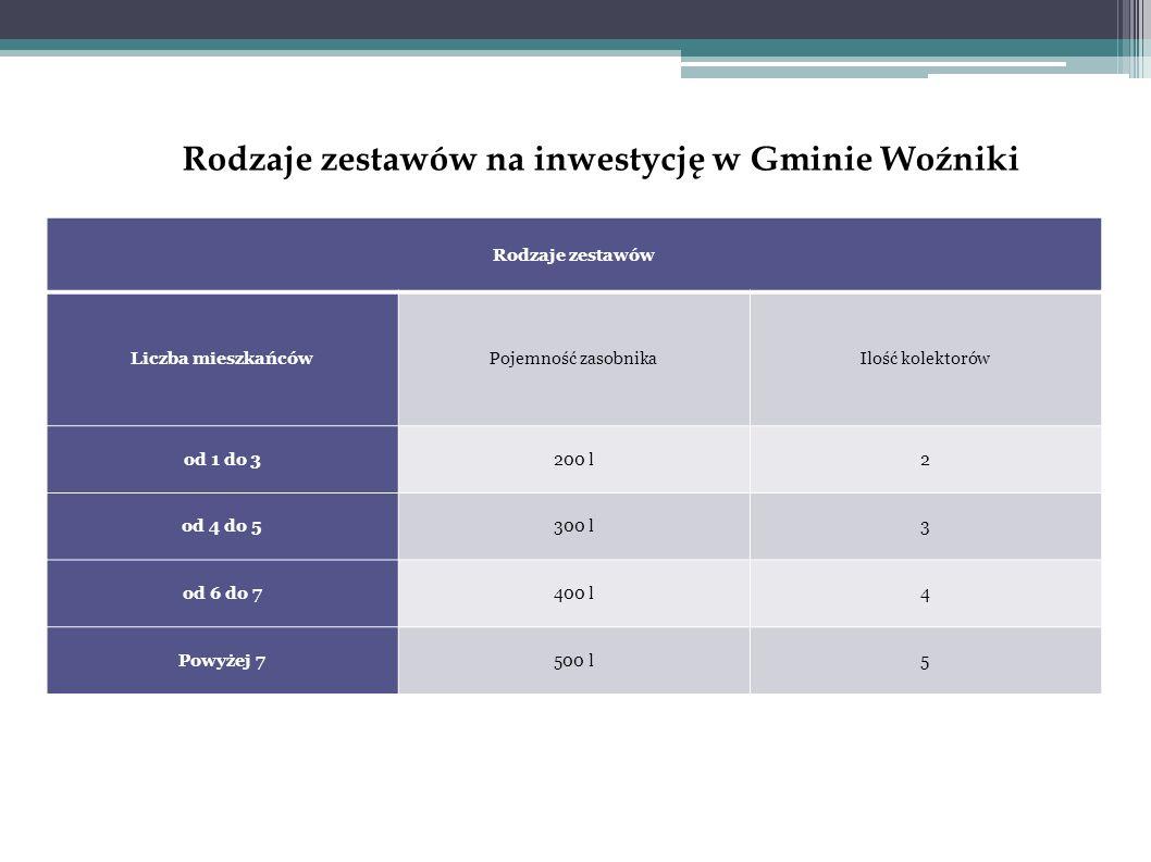 Rodzaje zestawów na inwestycję w Gminie Woźniki Rodzaje zestawów Liczba mieszkańcówPojemność zasobnikaIlość kolektorów od 1 do 3200 l2 od 4 do 5300 l3 od 6 do 7400 l4 Powyżej 7500 l5