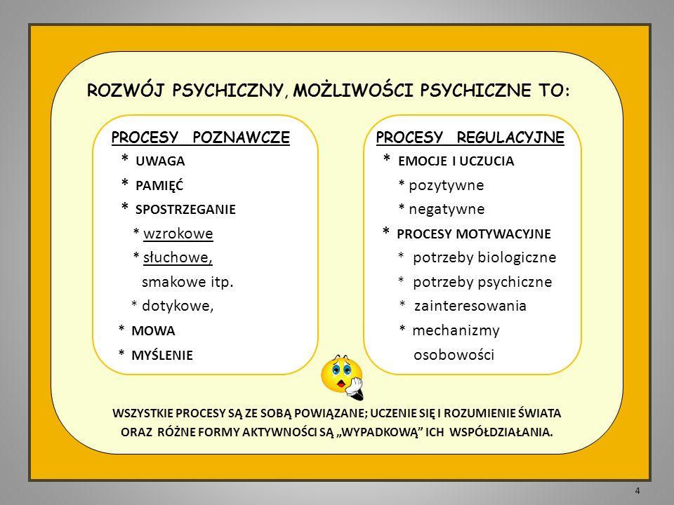 ROZWÓJ PSYCHICZNY, MOŻLIWOŚCI PSYCHICZNE TO: PROCESY POZNAWCZE PROCESY REGULACYJNE * UWAGA * EMOCJE I UCZUCIA * PAMIĘĆ * pozytywne * SPOSTRZEGANIE * negatywne * wzrokowe * PROCESY MOTYWACYJNE * słuchowe, * potrzeby biologiczne smakowe itp.