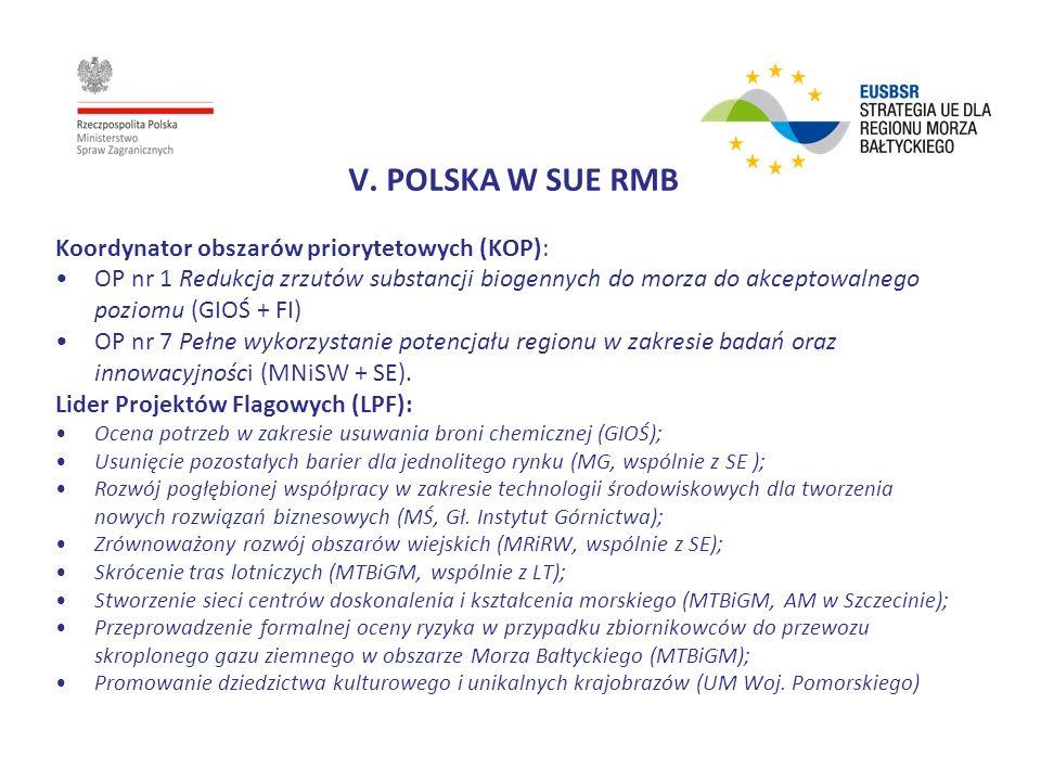 V. POLSKA W SUE RMB Koordynator obszarów priorytetowych (KOP): OP nr 1 Redukcja zrzutów substancji biogennych do morza do akceptowalnego poziomu (GIOŚ