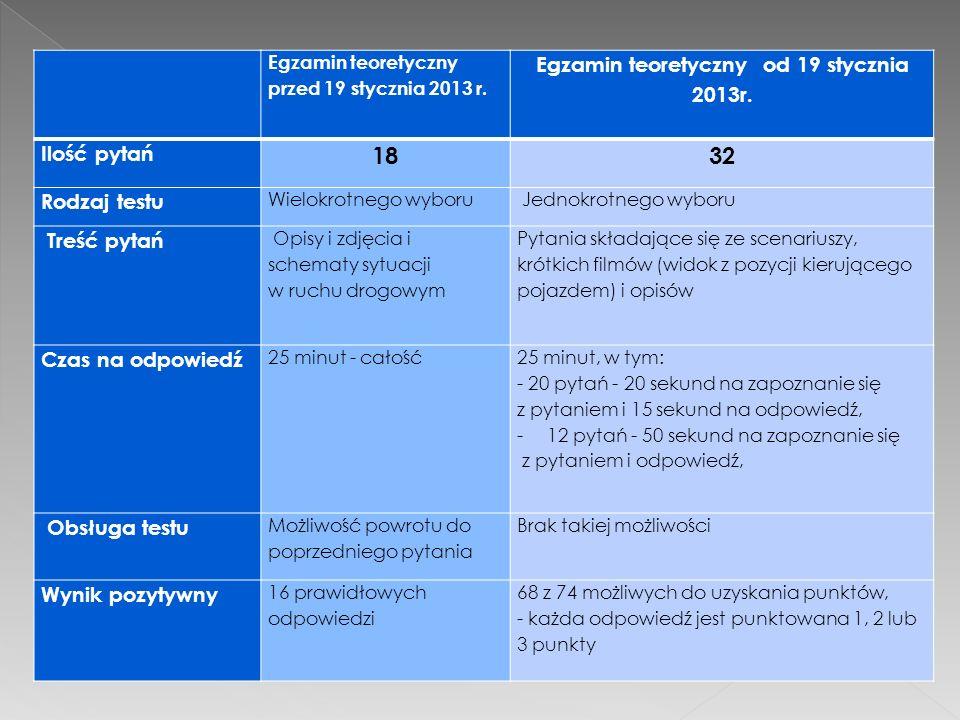  Egzamin teoretyczny przed 19 stycznia 2013 r. Egzamin teoretyczny od 19 stycznia 2013r. Ilość pytań 1832 Rodzaj testu Wielokrotnego wyboru Jednokrot