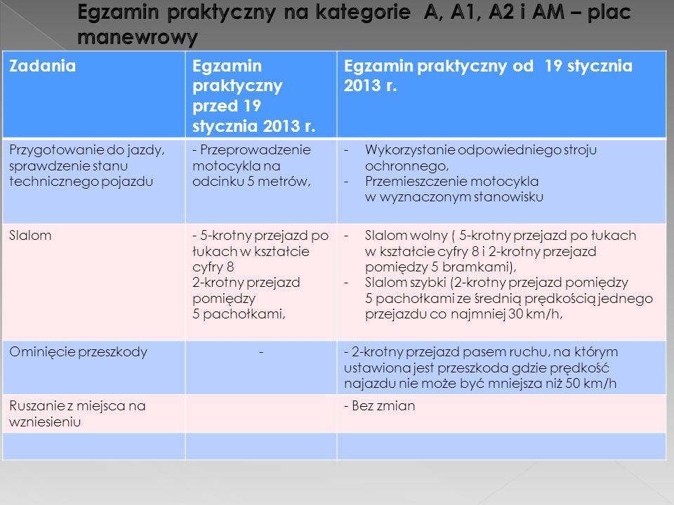 ZadaniaEgzamin praktyczny przed 19 stycznia 2013 r. Egzamin praktyczny od 19 stycznia 2013 r. Przygotowanie do jazdy, sprawdzenie stanu technicznego p