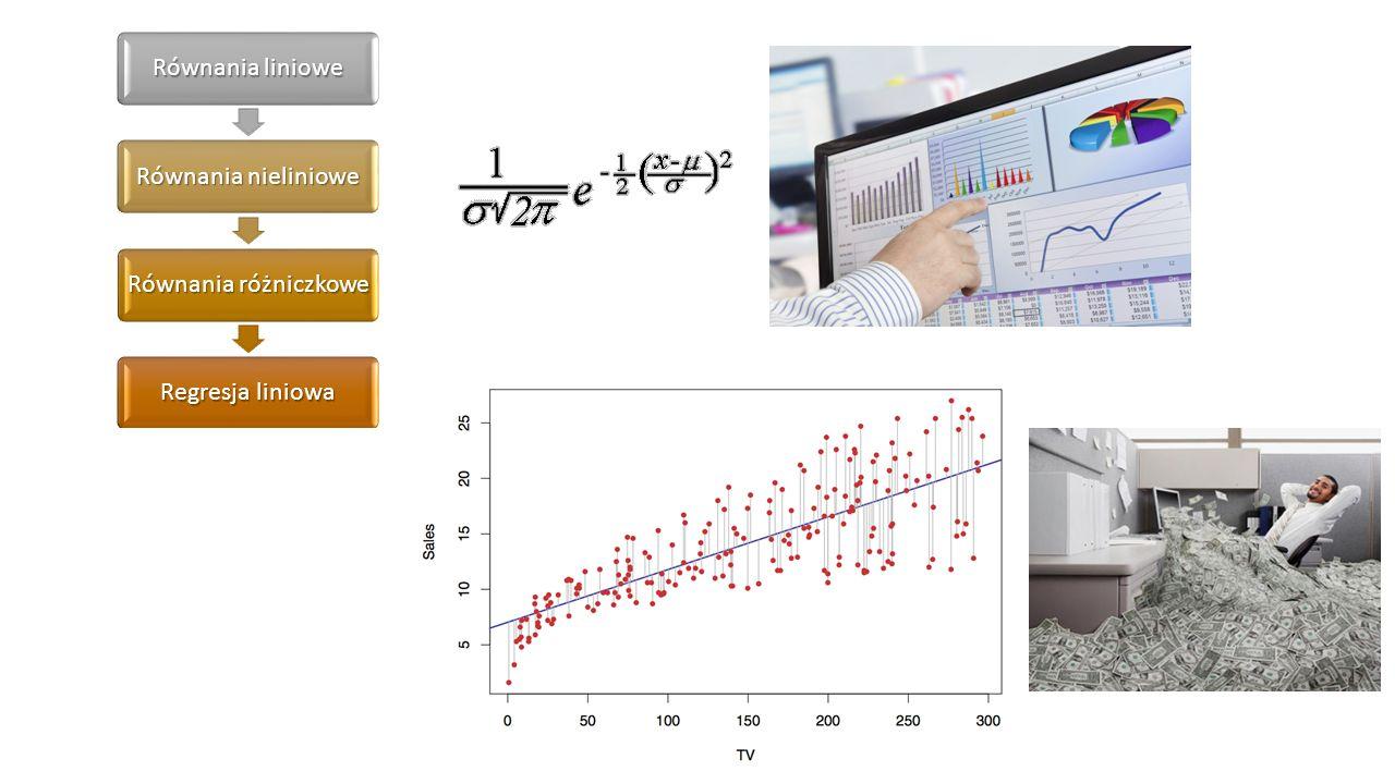Równania liniowe Równania nieliniowe Równania różniczkowe Regresja liniowa Regresja nieliniowa Wstęp do statystyki Dopasowanie modelu