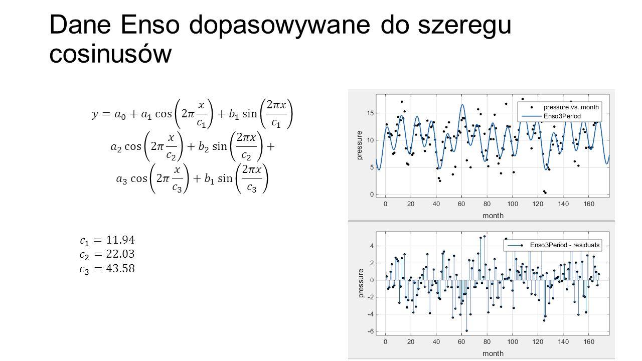 Dane Enso dopasowywane do szeregu cosinusów