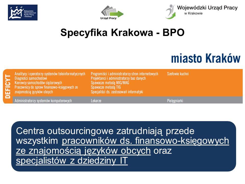 Specyfika Krakowa - BPO Centra outsourcingowe zatrudniają przede wszystkim pracowników ds.
