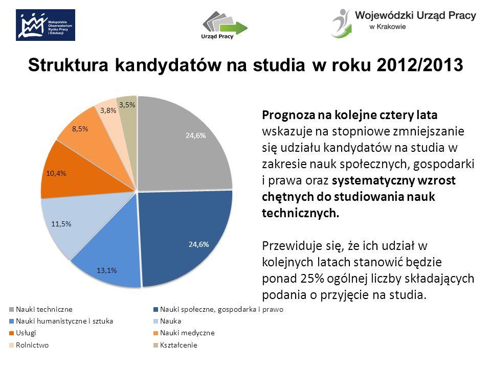 Struktura kandydatów na studia w roku 2012/2013 Prognoza na kolejne cztery lata wskazuje na stopniowe zmniejszanie się udziału kandydatów na studia w zakresie nauk społecznych, gospodarki i prawa oraz systematyczny wzrost chętnych do studiowania nauk technicznych.