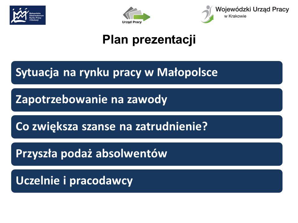 Plan prezentacji Sytuacja na rynku pracy w MałopolsceZapotrzebowanie na zawodyCo zwiększa szanse na zatrudnienie Przyszła podaż absolwentówUczelnie i pracodawcy