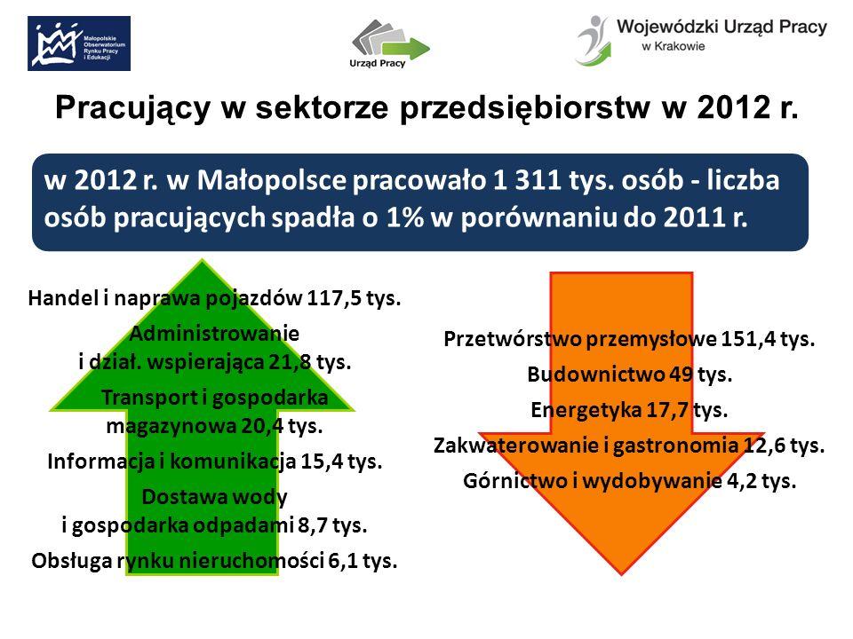 Pracujący w sektorze przedsiębiorstw w 2012 r. Handel i naprawa pojazdów 117,5 tys.