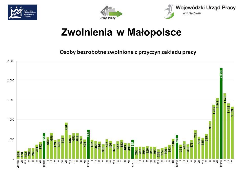 Zwolnienia w Małopolsce