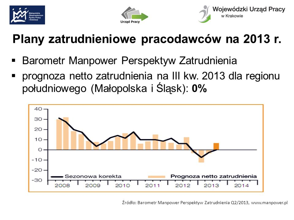 Plany zatrudnieniowe pracodawców na 2013 r.