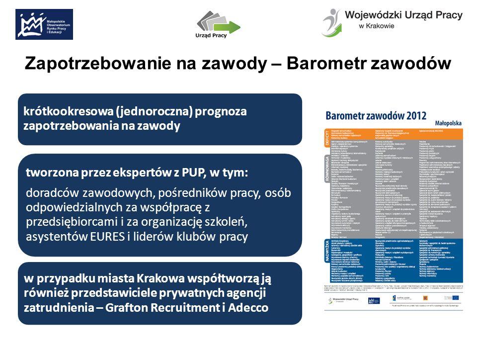 Zapotrzebowanie na zawody – Barometr zawodów krótkookresowa (jednoroczna) prognoza zapotrzebowania na zawody tworzona przez ekspertów z PUP, w tym: doradców zawodowych, pośredników pracy, osób odpowiedzialnych za współpracę z przedsiębiorcami i za organizację szkoleń, asystentów EURES i liderów klubów pracy w przypadku miasta Krakowa współtworzą ją również przedstawiciele prywatnych agencji zatrudnienia – Grafton Recruitment i Adecco