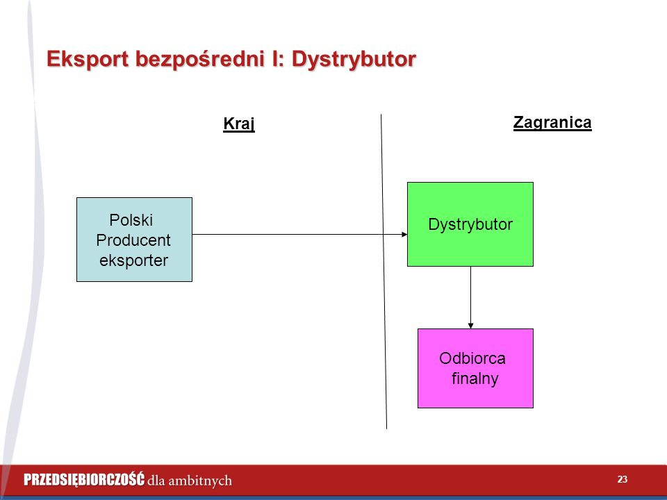 23 Eksport bezpośredni I: Dystrybutor Polski Producent eksporter Kraj Zagranica Dystrybutor Odbiorca finalny