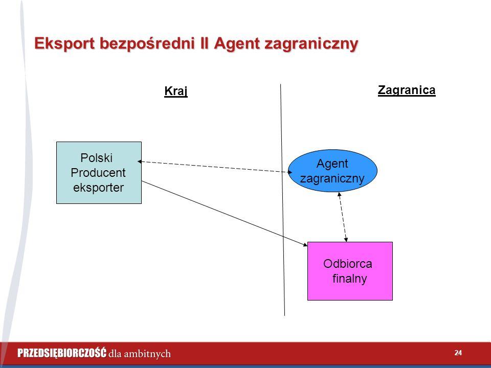 24 Eksport bezpośredni II Agent zagraniczny Polski Producent eksporter Kraj Zagranica Odbiorca finalny Agent zagraniczny